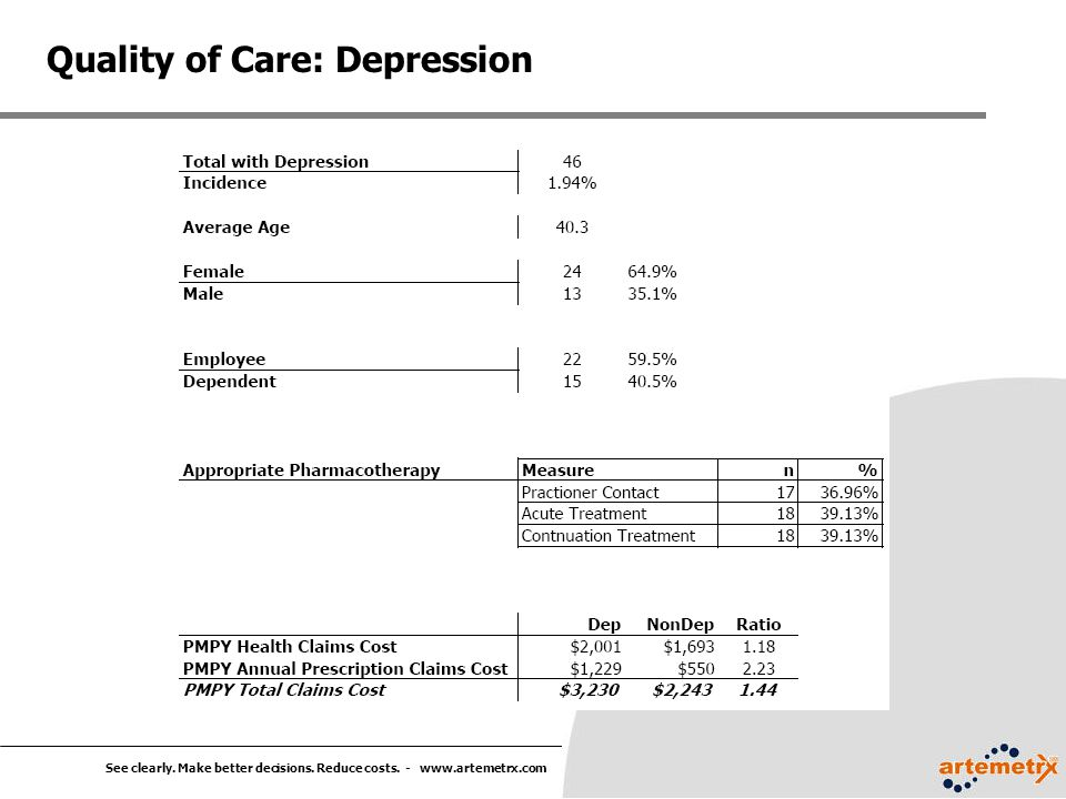 See clearly. Make better decisions. Reduce costs. - www.artemetrx.com Quality of Care: Depression