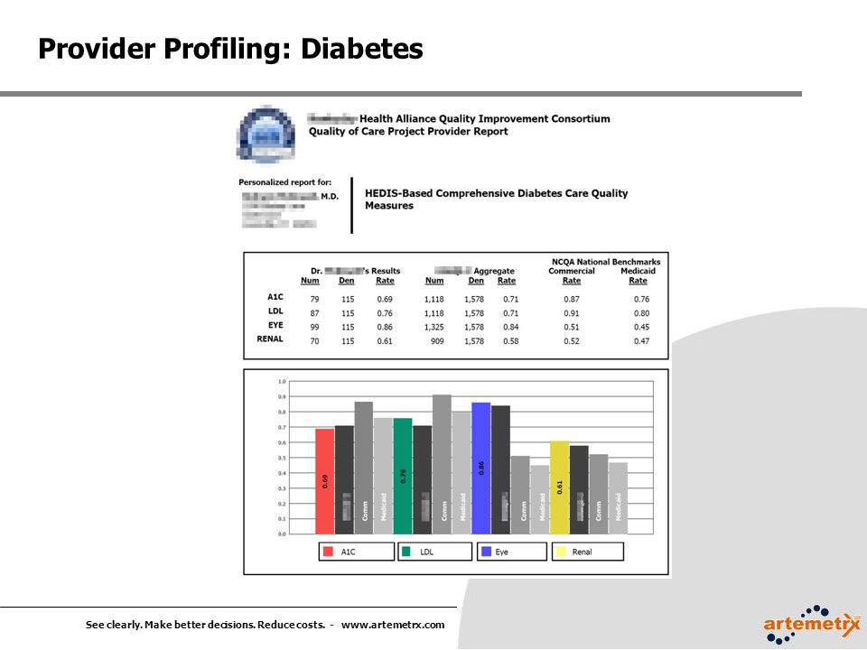 See clearly. Make better decisions. Reduce costs. - www.artemetrx.com Provider Profiling: Diabetes