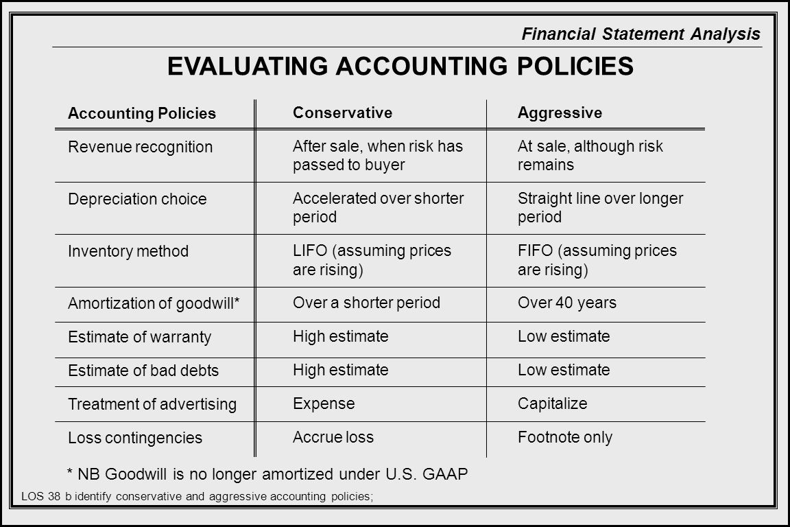 Financial Statement Analysis EVALUATING ACCOUNTING POLICIES Accounting Policies Revenue recognition Depreciation choice Inventory method Amortization of goodwill* Estimate of warranty Estimate of bad debts Treatment of advertising Loss contingencies Conservative After sale, when risk has passed to buyer Accelerated over shorter period LIFO (assuming prices are rising) Over a shorter period High estimate Expense Accrue loss Aggressive At sale, although risk remains Straight line over longer period FIFO (assuming prices are rising) Over 40 years Low estimate Capitalize Footnote only LOS 38 b identify conservative and aggressive accounting policies; * NB Goodwill is no longer amortized under U.S.