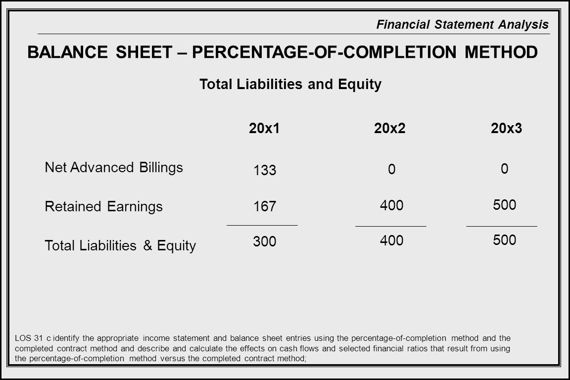 Financial Statement Analysis BALANCE SHEET – PERCENTAGE-OF-COMPLETION METHOD Total Liabilities and Equity 20x120x220x3 Net Advanced Billings Retained Earnings Total Liabilities & Equity LOS 31 c identify the appropriate income statement and balance sheet entries using the percentage-of-completion method and the completed contract method and describe and calculate the effects on cash flows and selected financial ratios that result from using the percentage-of-completion method versus the completed contract method; 133 167 300 0 400 0 500