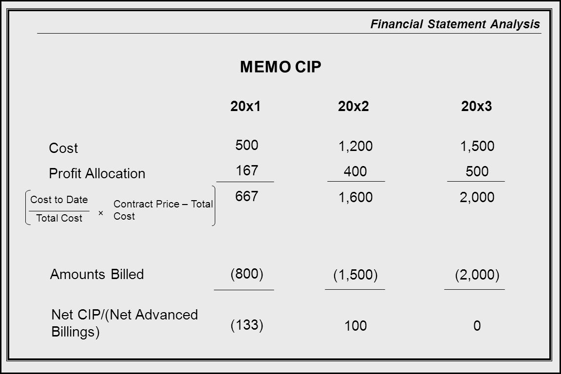 Financial Statement Analysis MEMO CIP 20x220x320x1 Cost Profit Allocation Amounts Billed Cost to Date Total Cost × Contract Price – Total Cost 500 167 667 (800) (133) Net CIP/(Net Advanced Billings) 1,200 400 1,600 (1,500) 100 1,500 500 2,000 (2,000) 0