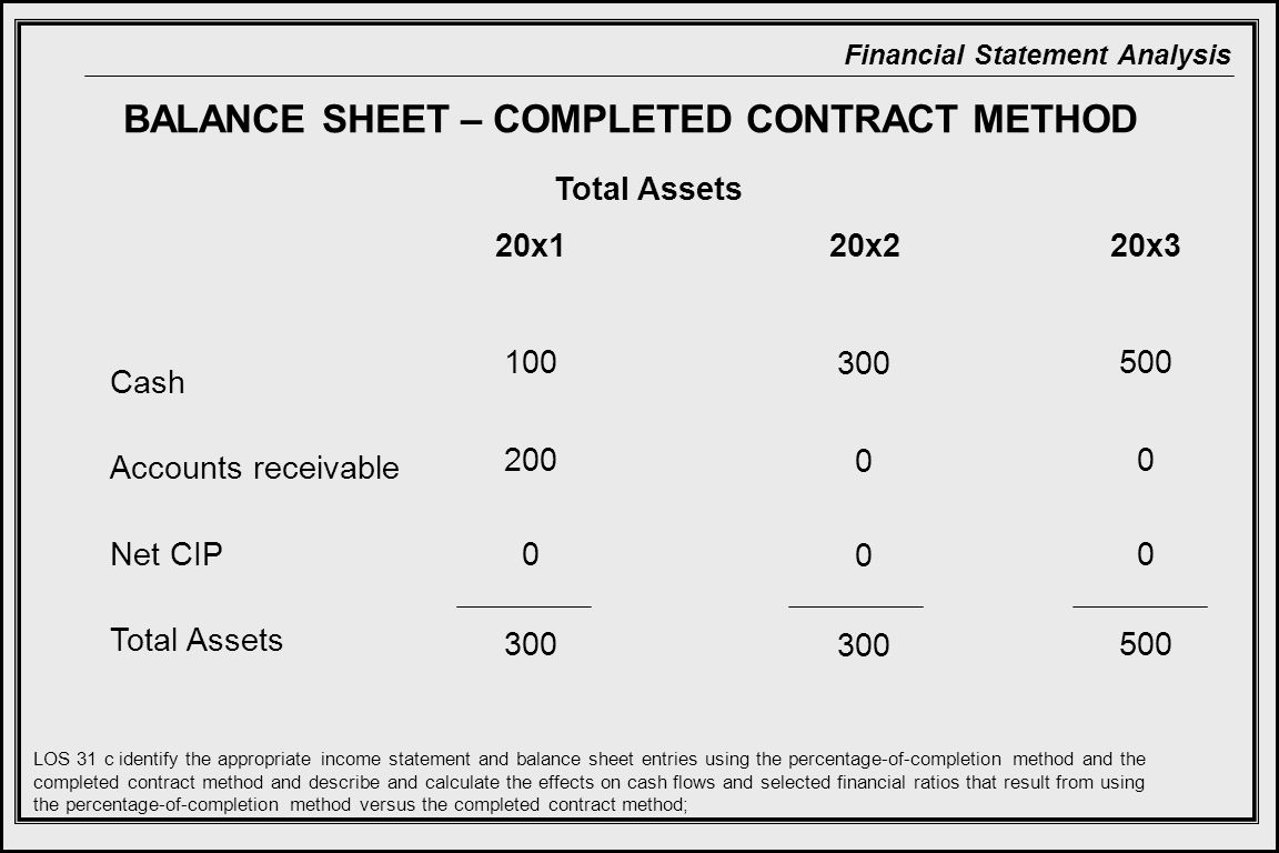 Financial Statement Analysis BALANCE SHEET – COMPLETED CONTRACT METHOD 20x2 Cash Accounts receivable Net CIP Total Assets 20x320x1 Total Assets LOS 31 c identify the appropriate income statement and balance sheet entries using the percentage-of-completion method and the completed contract method and describe and calculate the effects on cash flows and selected financial ratios that result from using the percentage-of-completion method versus the completed contract method; 100 200 0 300 0 300 500 0 500