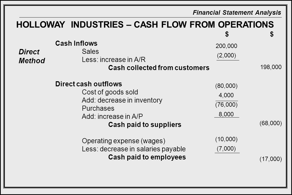 Financial Statement Analysis HOLLOWAY INDUSTRIES – CASH FLOW FROM OPERATIONS Direct Method $$ Cash Inflows Sales Less: increase in A/R Cash collected from customers Direct cash outflows Cost of goods sold Add: decrease in inventory Purchases Add: increase in A/P Cash paid to suppliers Operating expense (wages) Less: decrease in salaries payable Cash paid to employees 200,000 (2,000) 198,000 (80,000) 4,000 (76,000) 8,000 (68,000) (10,000) (7,000) (17,000)