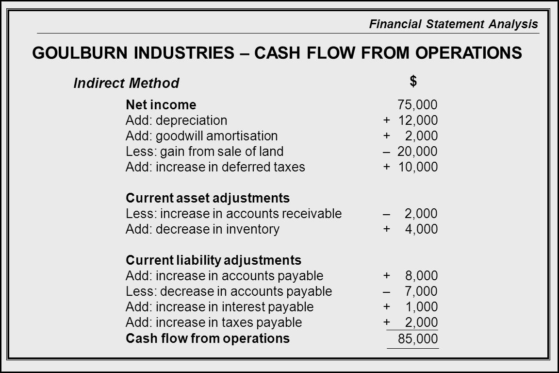Financial Statement Analysis GOULBURN INDUSTRIES – CASH FLOW FROM OPERATIONS Net income 75,000 Add: depreciation + 12,000 Add: goodwill amortisation + 2,000 Less: gain from sale of land – 20,000 Add: increase in deferred taxes + 10,000 Current asset adjustments Less: increase in accounts receivable – 2,000 Add: decrease in inventory + 4,000 Current liability adjustments Add: increase in accounts payable + 8,000 Less: decrease in accounts payable – 7,000 Add: increase in interest payable + 1,000 Add: increase in taxes payable + 2,000 $ Cash flow from operations 85,000 Indirect Method