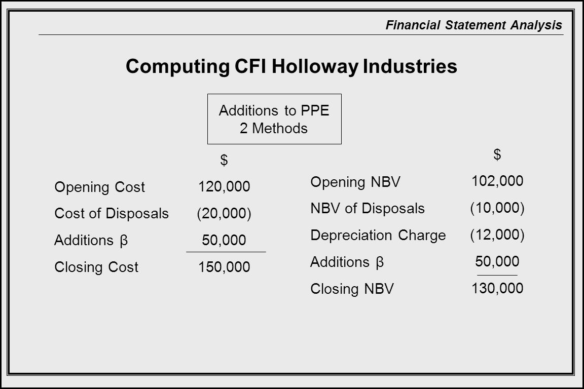 Financial Statement Analysis Computing CFI Holloway Industries Additions to PPE 2 Methods Opening Cost Cost of Disposals Additions β Closing Cost Opening NBV NBV of Disposals Depreciation Charge Additions β Closing NBV $ 120,000 (20,000) 50,000 150,000 $ 102,000 (10,000) (12,000) 50,000 130,000