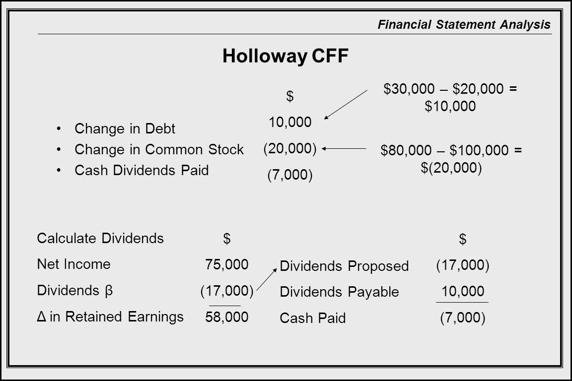 Financial Statement Analysis Holloway CFF Change in Debt Change in Common Stock Cash Dividends Paid Calculate Dividends Net Income Dividends β Δ in Retained Earnings $ 75,000 (17,000) 58,000 Dividends Proposed Dividends Payable Cash Paid $ (17,000) 10,000 (7,000) $ 10,000 (20,000) (7,000) $30,000 – $20,000 = $10,000 $80,000 – $100,000 = $(20,000)
