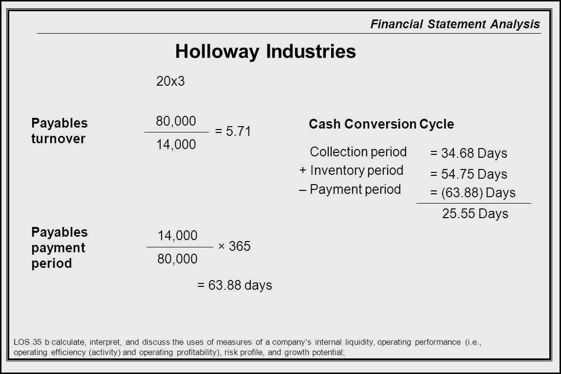 Financial Statement Analysis Payables turnover Payables payment period 20x3 Collection period + Inventory period – Payment period Holloway Industries LOS 35 b calculate, interpret, and discuss the uses of measures of a company's internal liquidity, operating performance (i.e., operating efficiency (activity) and operating profitability), risk profile, and growth potential; 80,000 14,000 80,000 × 365 = 63.88 days = 5.71 = 34.68 Days = 54.75 Days = (63.88) Days Cash Conversion Cycle 25.55 Days