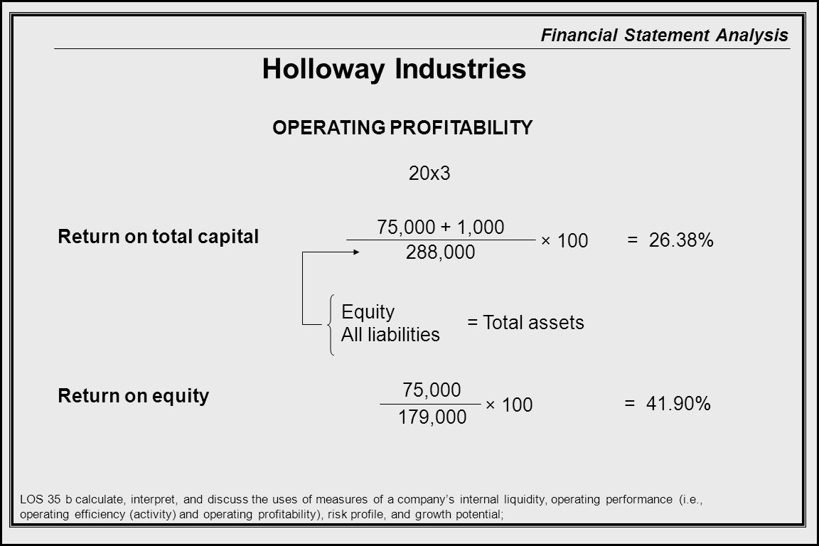 Financial Statement Analysis Return on total capital Return on equity OPERATING PROFITABILITY 75,000 + 1,000 288,000 Equity All liabilities 75,000 179,000 = Total assets × 100 LOS 35 b calculate, interpret, and discuss the uses of measures of a company's internal liquidity, operating performance (i.e., operating efficiency (activity) and operating profitability), risk profile, and growth potential; = 26.38% = 41.90% 20x3 Holloway Industries