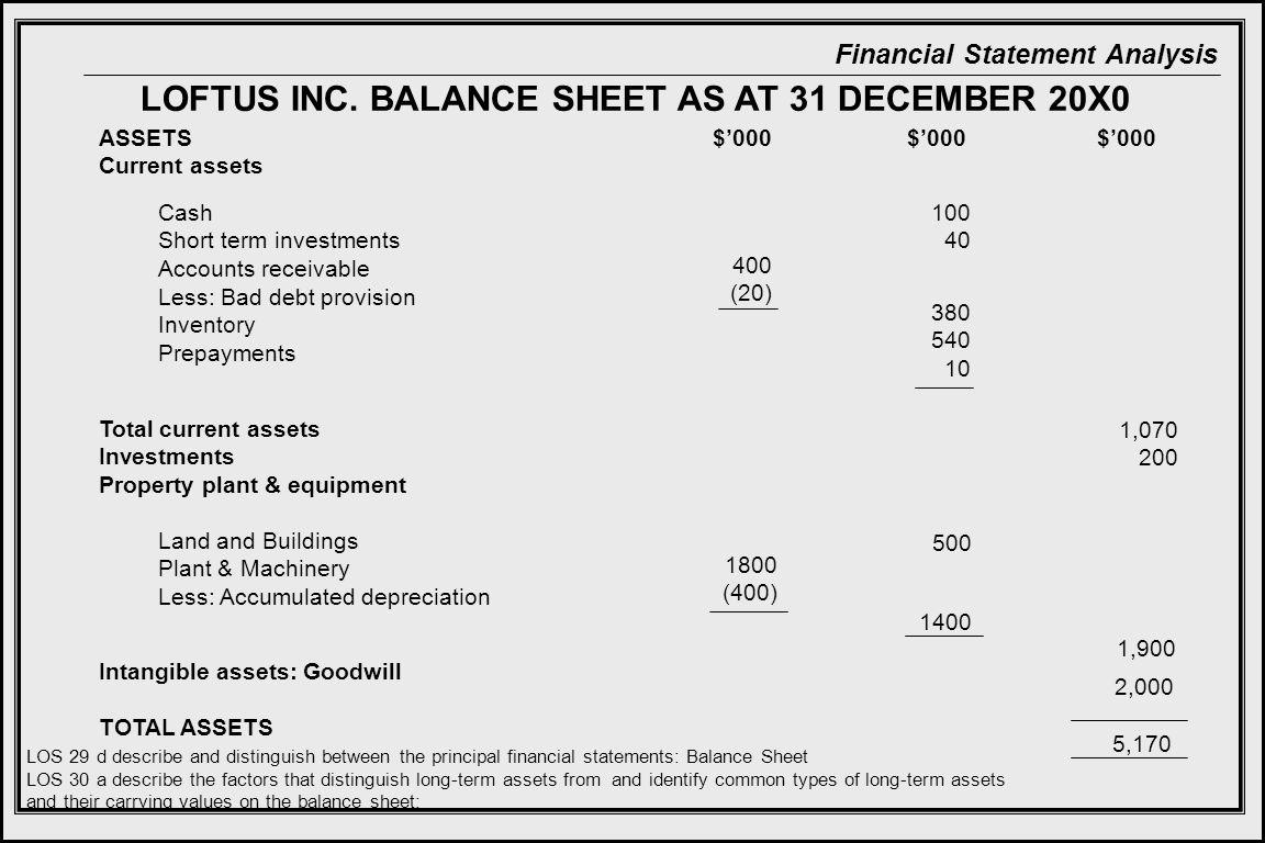 Financial Statement Analysis LOFTUS INC.