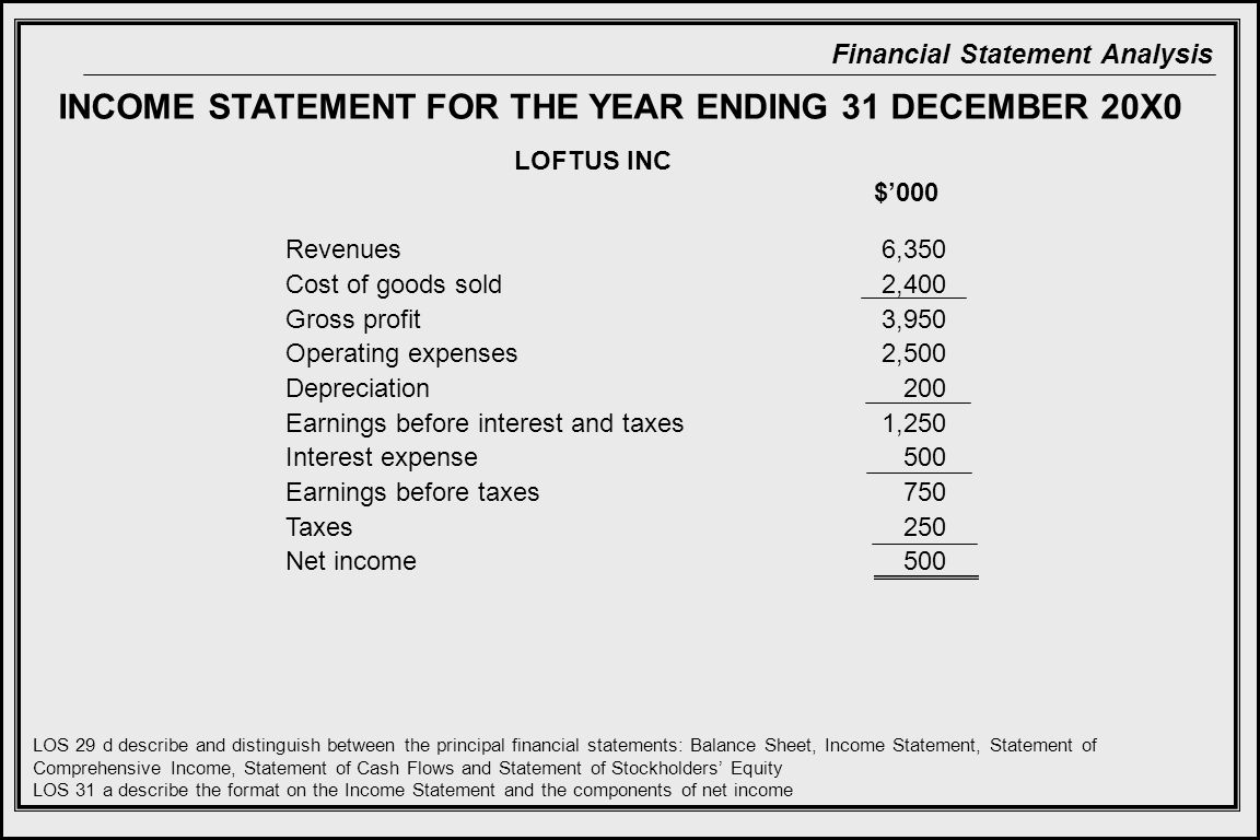 Financial Statement Analysis INCOME STATEMENT FOR THE YEAR ENDING 31 DECEMBER 20X0 Revenues Cost of goods sold Gross profit Operating expenses Depreciation Earnings before interest and taxes Interest expense Earnings before taxes Taxes Net income $'000 6,350 2,400 3,950 2,500 200 1,250 500 750 250 500 LOS 29 d describe and distinguish between the principal financial statements: Balance Sheet, Income Statement, Statement of Comprehensive Income, Statement of Cash Flows and Statement of Stockholders' Equity LOS 31 a describe the format on the Income Statement and the components of net income LOFTUS INC