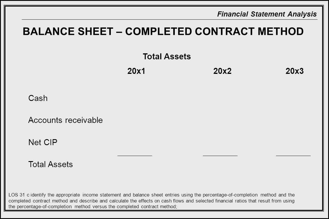 Financial Statement Analysis BALANCE SHEET – COMPLETED CONTRACT METHOD 20x2 Cash Accounts receivable Net CIP Total Assets 20x320x1 Total Assets LOS 31 c identify the appropriate income statement and balance sheet entries using the percentage-of-completion method and the completed contract method and describe and calculate the effects on cash flows and selected financial ratios that result from using the percentage-of-completion method versus the completed contract method;