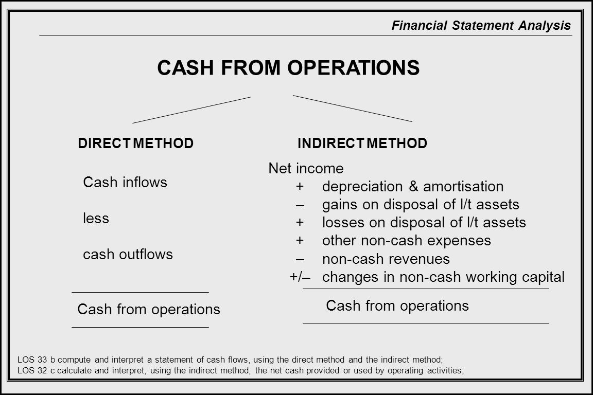 Financial Statement Analysis CASH FROM OPERATIONS DIRECT METHOD Cash inflows less cash outflows Cash from operations LOS 33 b compute and interpret a statement of cash flows, using the direct method and the indirect method; LOS 32 c calculate and interpret, using the indirect method, the net cash provided or used by operating activities; Net income depreciation & amortisation gains on disposal of l/t assets losses on disposal of l/t assets other non-cash expenses non-cash revenues changes in non-cash working capital + – + – +/– Cash from operations INDIRECT METHOD