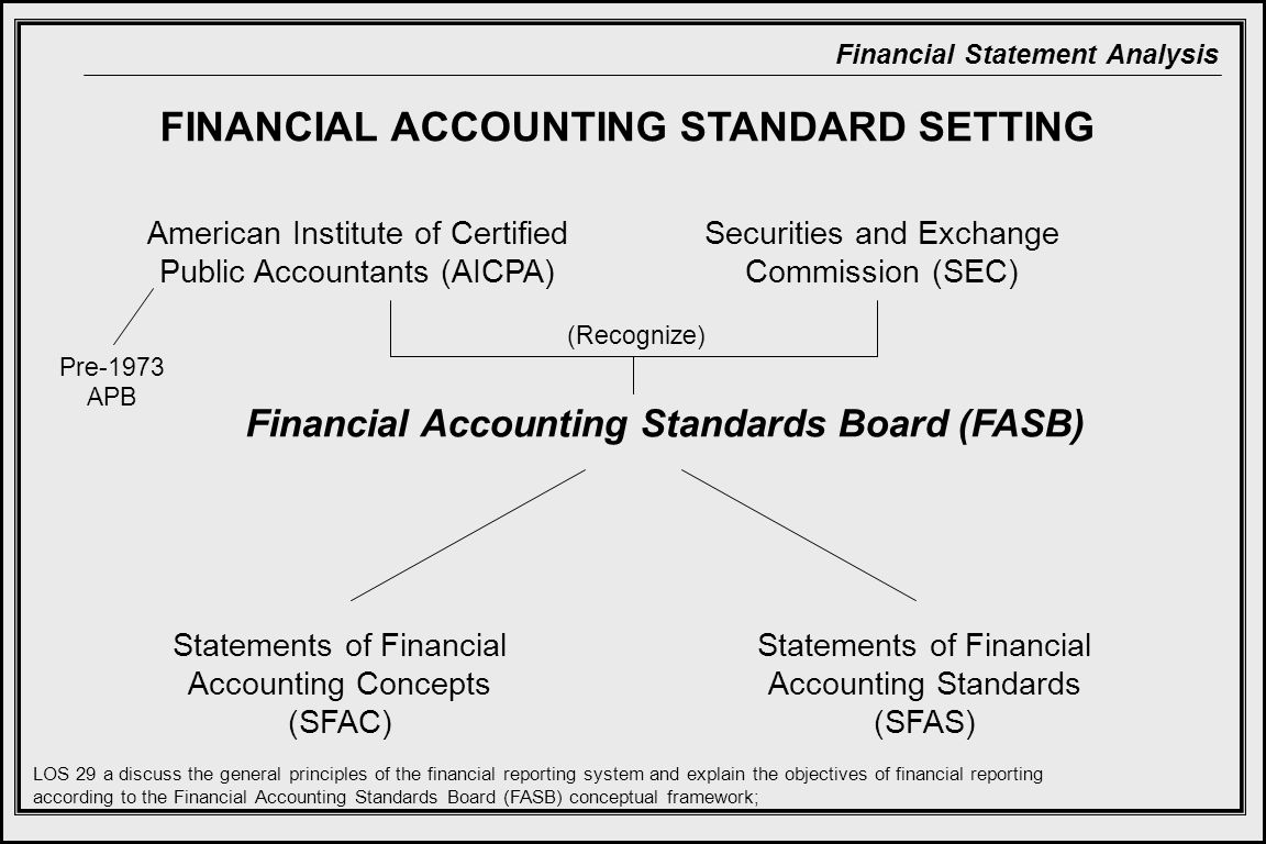 Financial Statement Analysis FINANCIAL ACCOUNTING STANDARD SETTING Financial Accounting Standards Board (FASB) American Institute of Certified Public Accountants (AICPA) Securities and Exchange Commission (SEC) (Recognize) Pre-1973 APB Statements of Financial Accounting Concepts (SFAC) Statements of Financial Accounting Standards (SFAS) LOS 29 a discuss the general principles of the financial reporting system and explain the objectives of financial reporting according to the Financial Accounting Standards Board (FASB) conceptual framework;