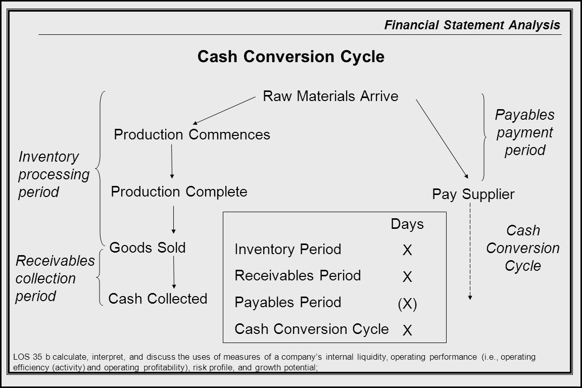 Financial Statement Analysis Cash Conversion Cycle Raw Materials Arrive Production Commences Production Complete Goods Sold Cash Collected Pay Supplier Payables payment period Inventory processing period Receivables collection period Cash Conversion Cycle Inventory Period Receivables Period Payables Period Cash Conversion Cycle Days X (X) X LOS 35 b calculate, interpret, and discuss the uses of measures of a company's internal liquidity, operating performance (i.e., operating efficiency (activity) and operating profitability), risk profile, and growth potential;