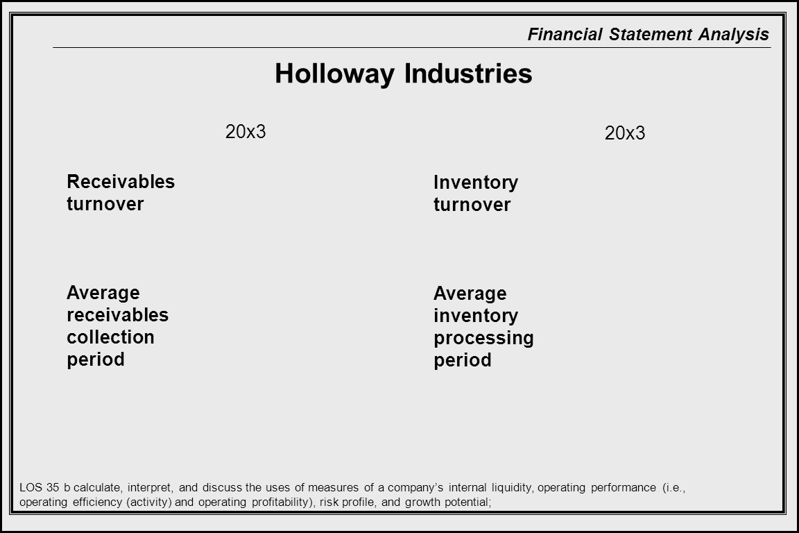 Financial Statement Analysis Receivables turnover Average receivables collection period 20x3 LOS 35 b calculate, interpret, and discuss the uses of measures of a company's internal liquidity, operating performance (i.e., operating efficiency (activity) and operating profitability), risk profile, and growth potential; Inventory turnover Average inventory processing period 20x3 Holloway Industries