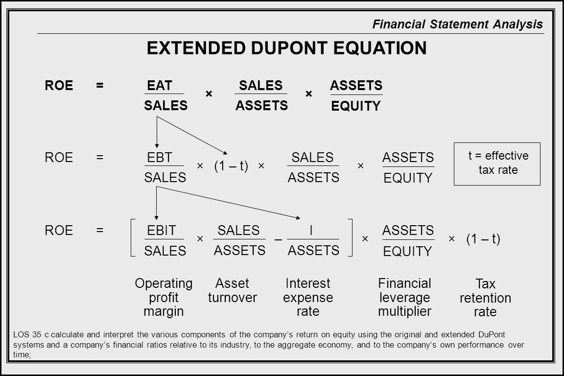 Financial Statement Analysis EXTENDED DUPONT EQUATION SALES ASSETS ROE=EBT SALES × ASSETS EQUITY ×(1 – t)× ROE=EAT SALES ASSETS × EQUITY × SALES ASSETS ROE=EBIT SALES × ASSETS EQUITY ×(1 – t)×– I ASSETS Operating profit margin Asset turnover Financial leverage multiplier Interest expense rate Tax retention rate LOS 35 c calculate and interpret the various components of the company's return on equity using the original and extended DuPont systems and a company's financial ratios relative to its industry, to the aggregate economy, and to the company's own performance over time; t = effective tax rate