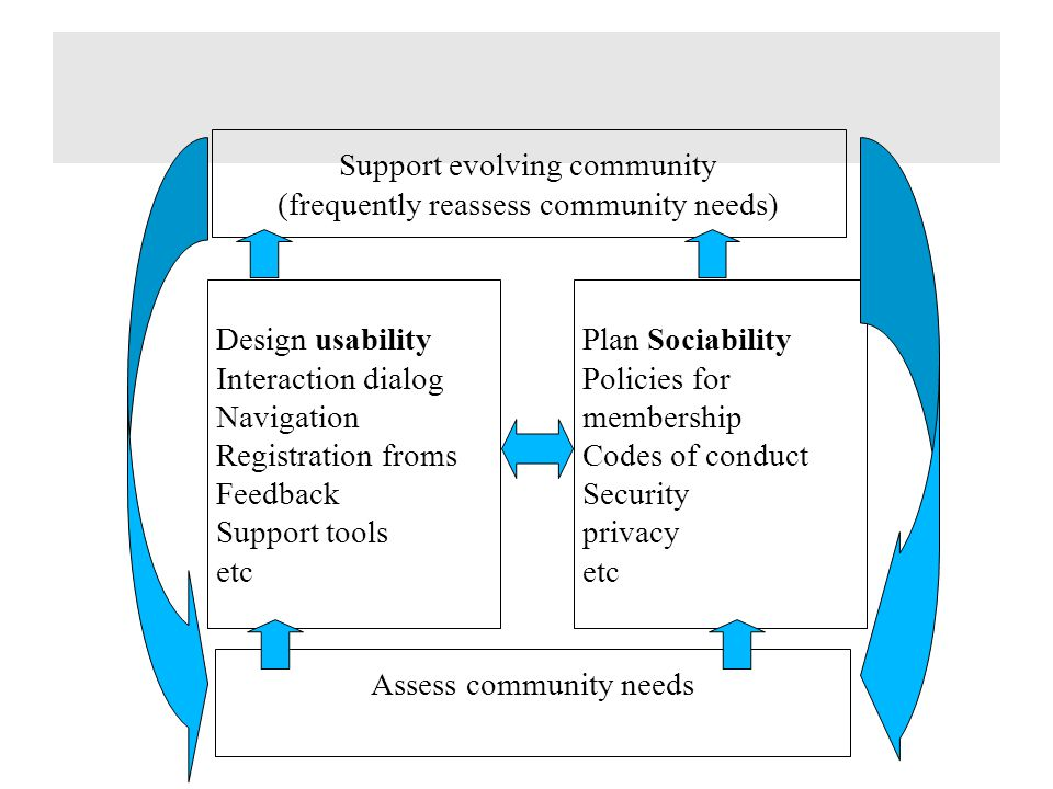 Support evolving community (frequently reassess community needs) Design usability Interaction dialog Navigation Registration froms Feedback Support to