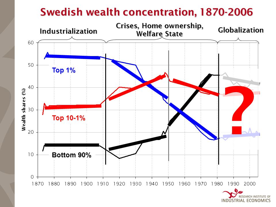Swedish wealth concentration, 1870-2006 Industrialization Crises, Home ownership, Welfare State Globalization .