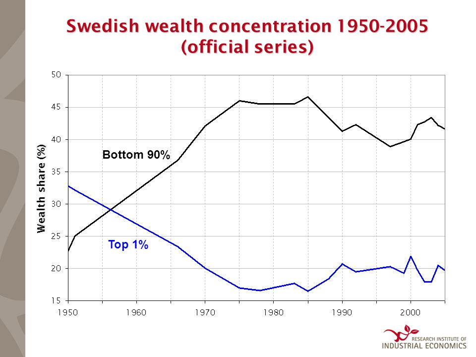 Swedish wealth concentration 1950-2005 (official series) Bottom 90% Top 1% Wealth share (%)