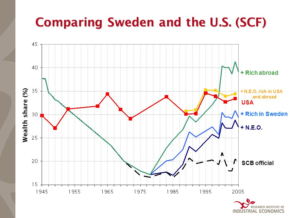 Comparing Sweden and the U.S. (SCF) SCB official + N.E.O.