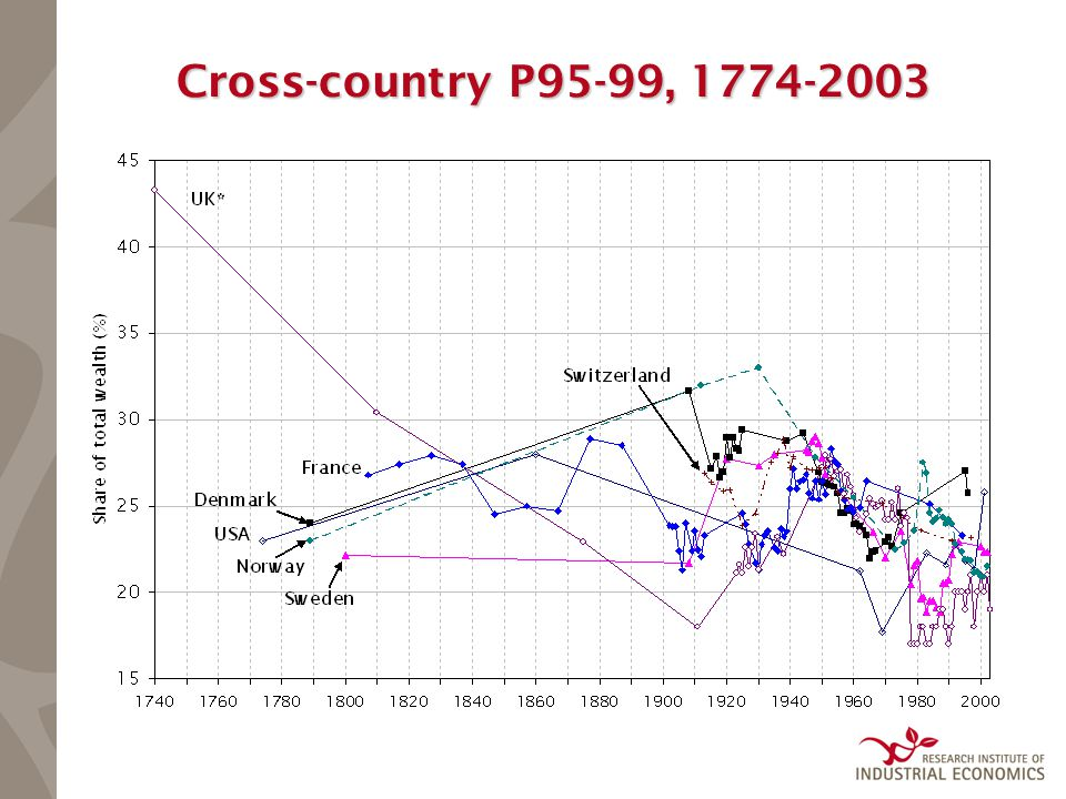 Cross-country P95-99, 1774-2003