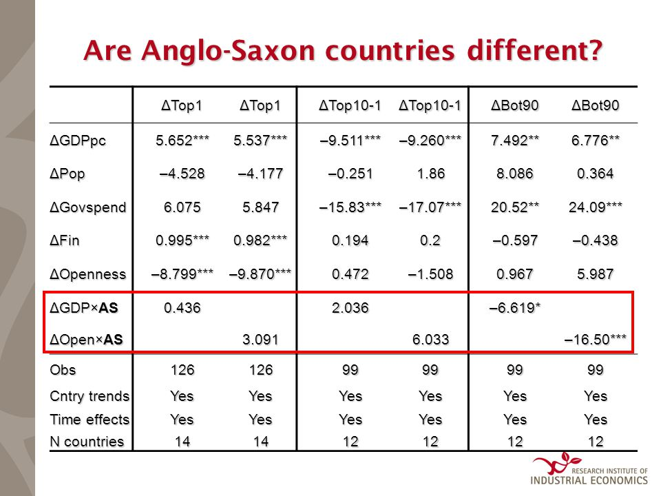 Are Anglo-Saxon countries different.