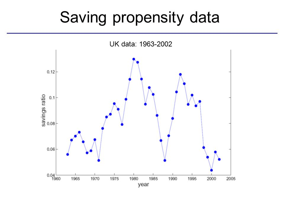 Saving propensity data UK data: 1963-2002