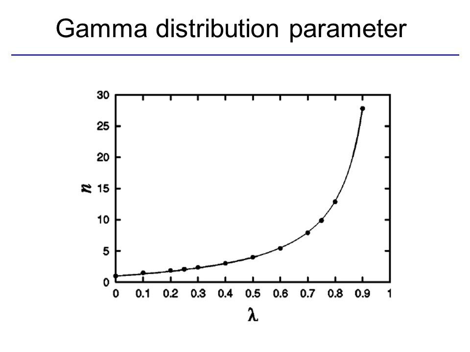 Gamma distribution parameter