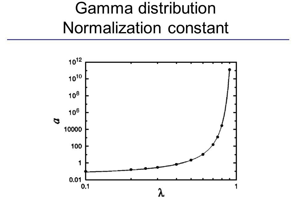 Gamma distribution Normalization constant