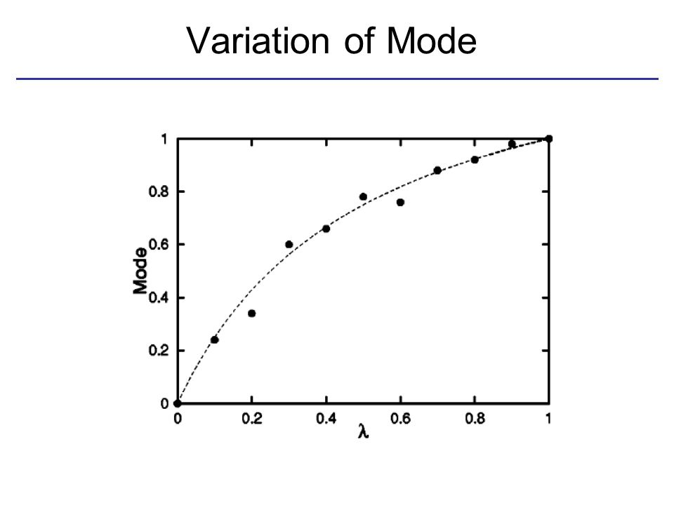 Variation of Mode
