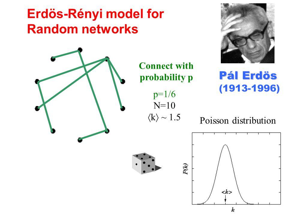 Erdös-Rényi model for Random networks Pál Erdös Pál Erdös (1913-1996) Connect with probability p p=1/6 N=10  k  ~ 1.5 Poisson distribution