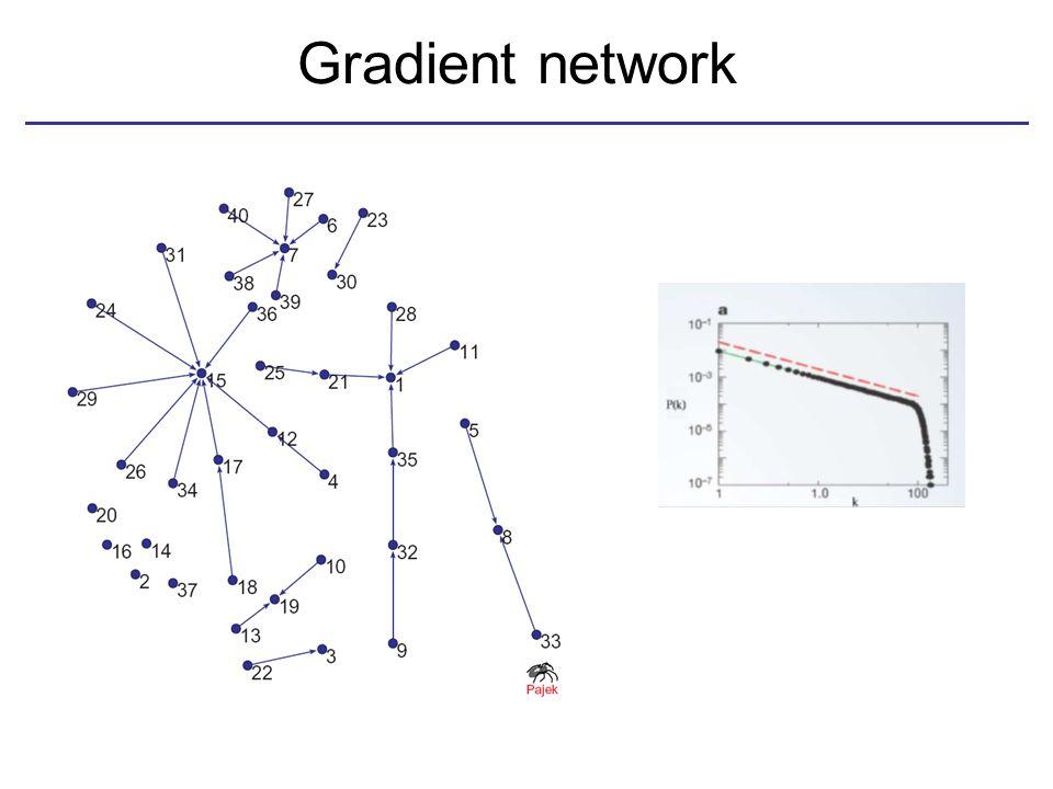 Gradient network