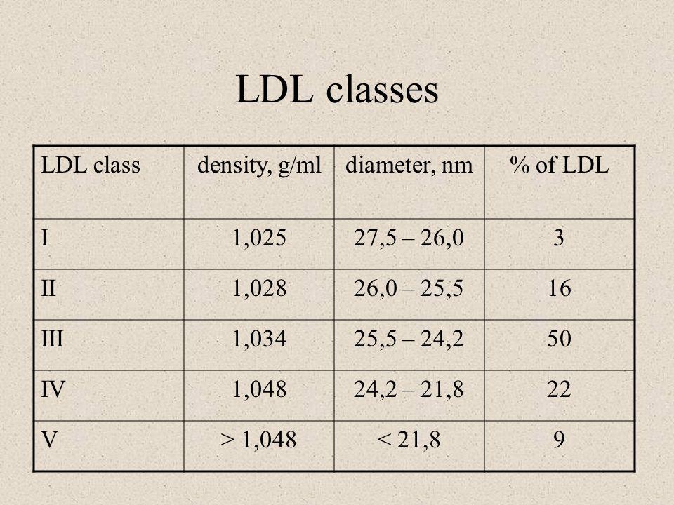 LDL classes LDL classdensity, g/mldiameter, nm% of LDL I1,02527,5 – 26,03 II1,02826,0 – 25,516 III1,03425,5 – 24,250 IV1,04824,2 – 21,822 V> 1,048< 21