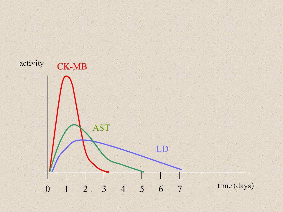 activity time (days) 0 1 2 3 4 5 6 7 CK-MB AST LD