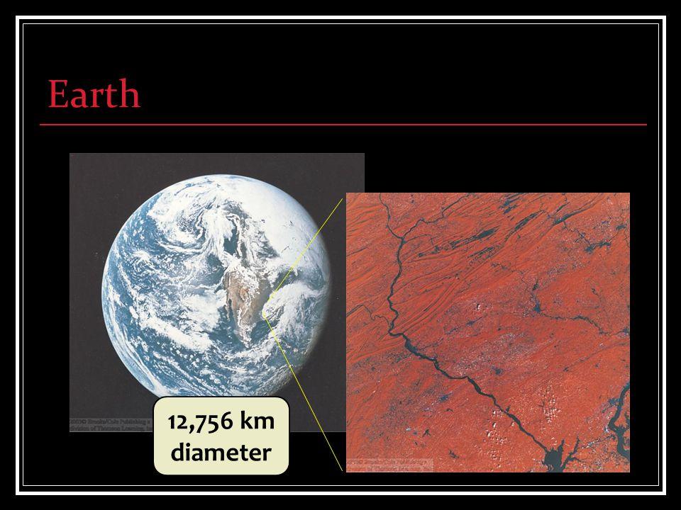 Earth 12,756 km diameter
