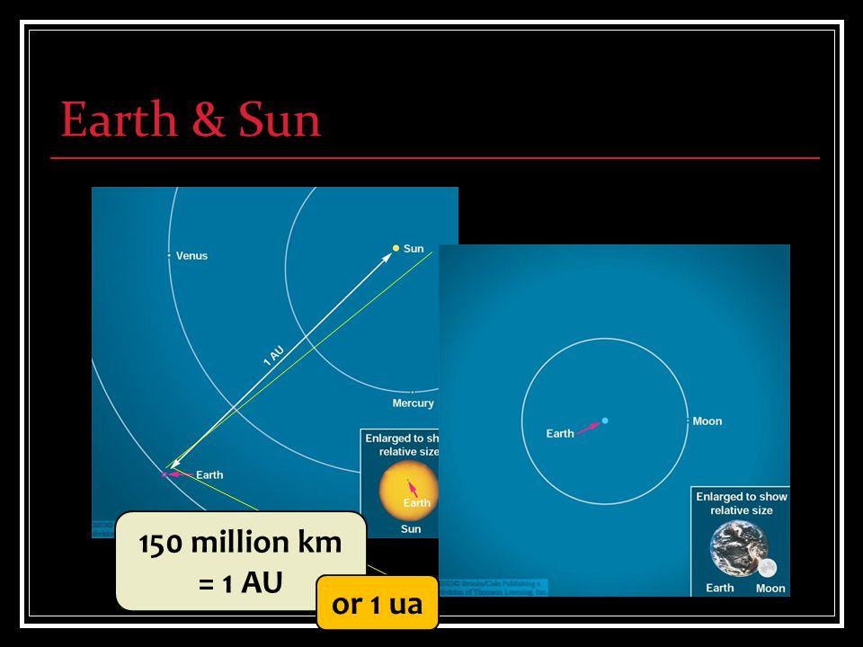 Earth & Sun 150 million km = 1 AU or 1 ua
