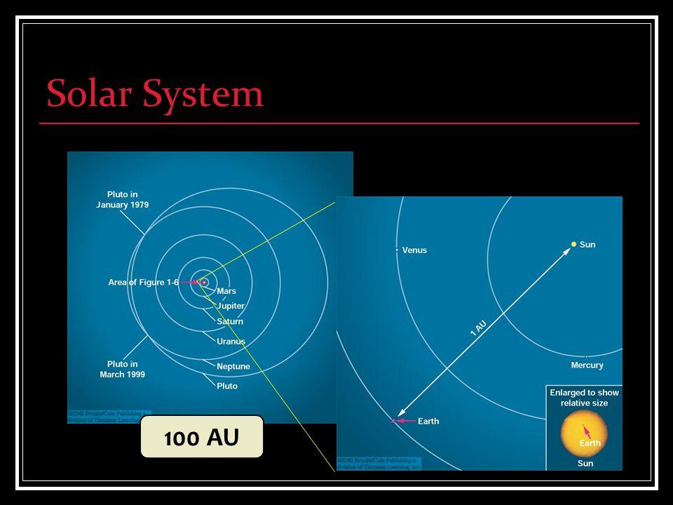 Solar System 100 AU
