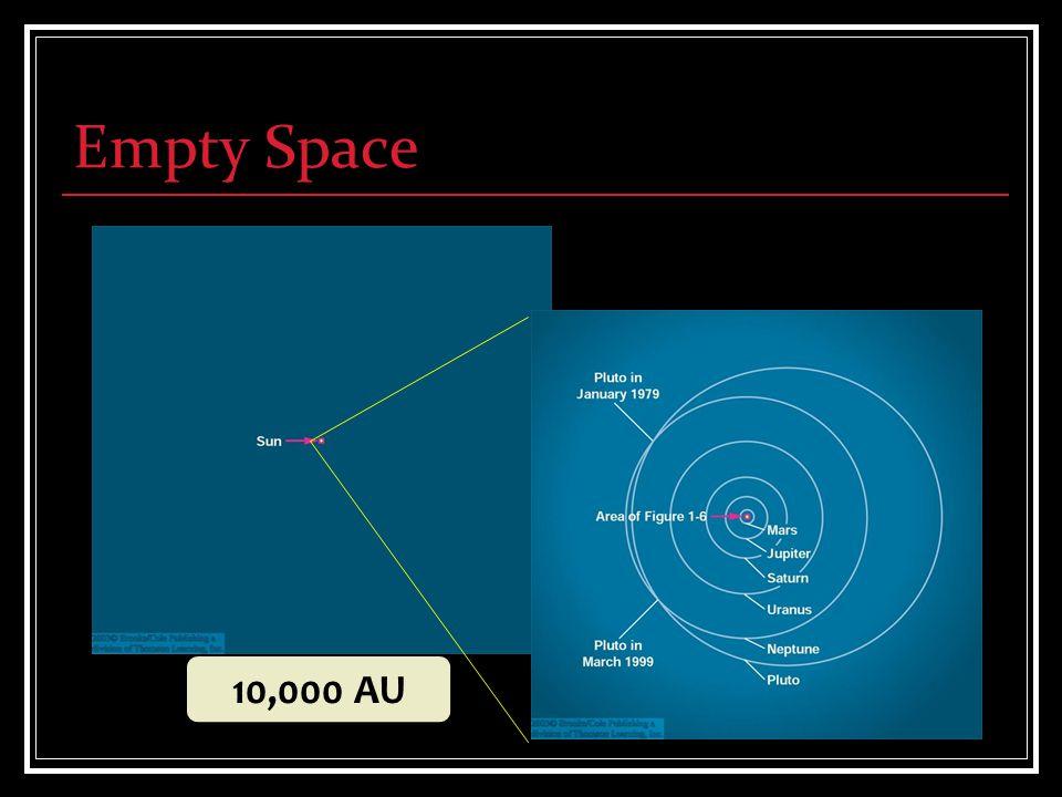 Empty Space 10,000 AU