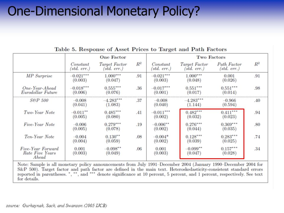 One-Dimensional Monetary Policy source: Gurkaynak, Sack, and Swanson (2005 IJCB)