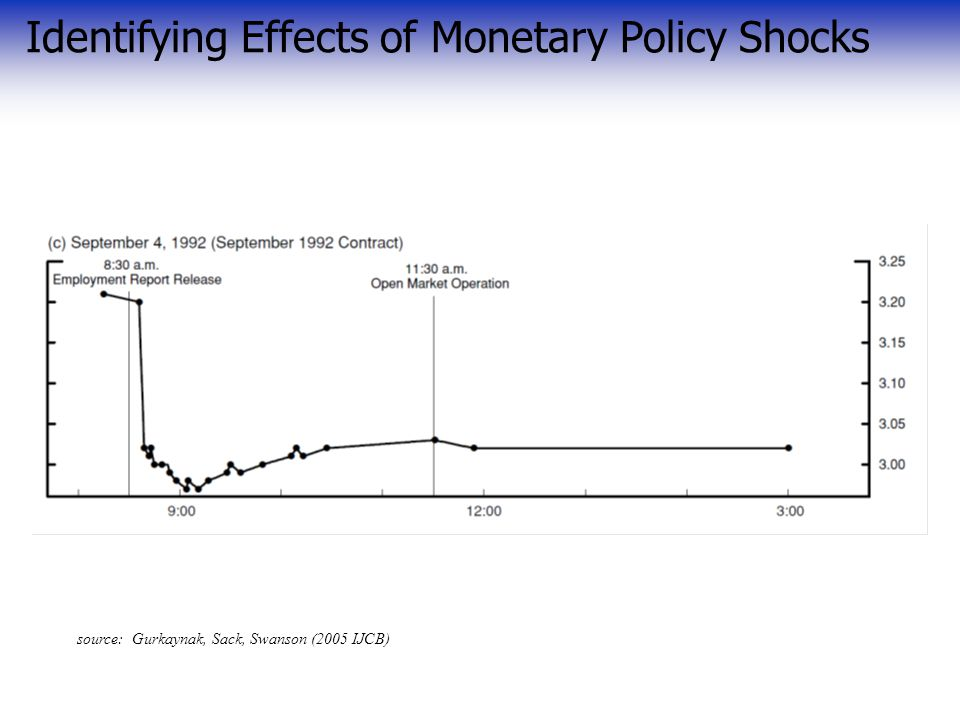 source: Gurkaynak, Sack, Swanson (2005 IJCB) Identifying Effects of Monetary Policy Shocks