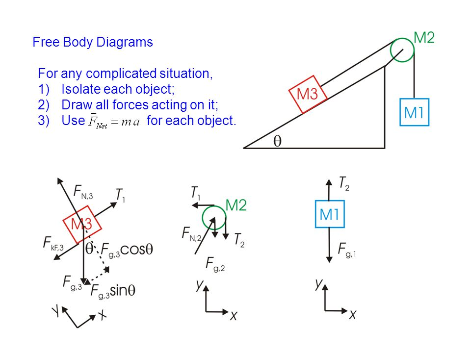 Free Body Diagrams For any complicated situation, 1)Isolate each object; 2)Draw all forces acting on it; 3)Use for each object.