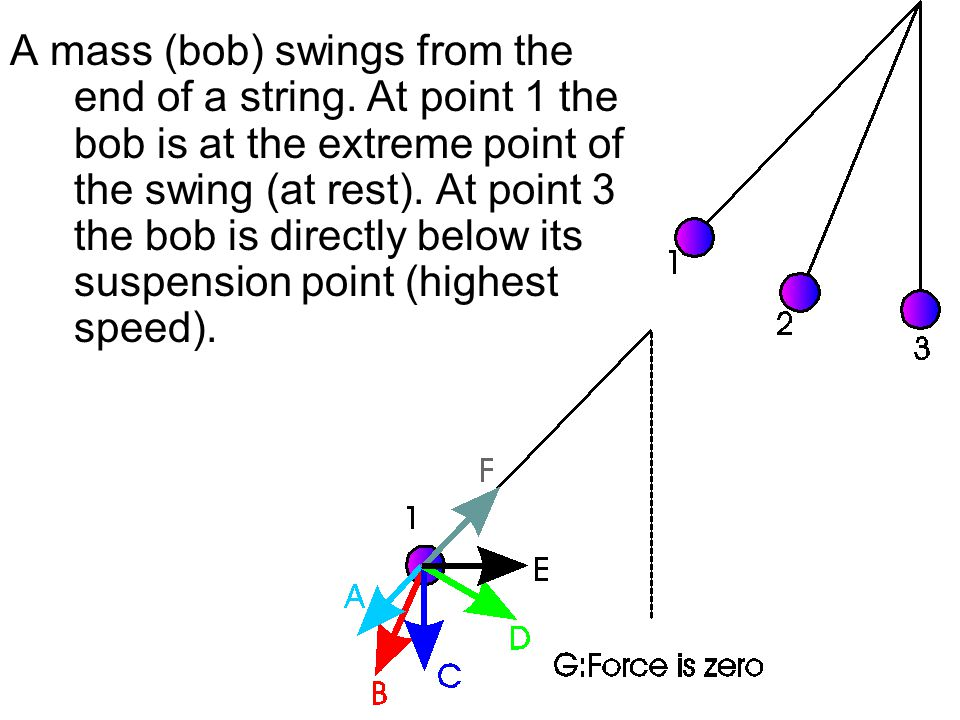 A mass (bob) swings from the end of a string. At point 1 the bob is at the extreme point of the swing (at rest). At point 3 the bob is directly below