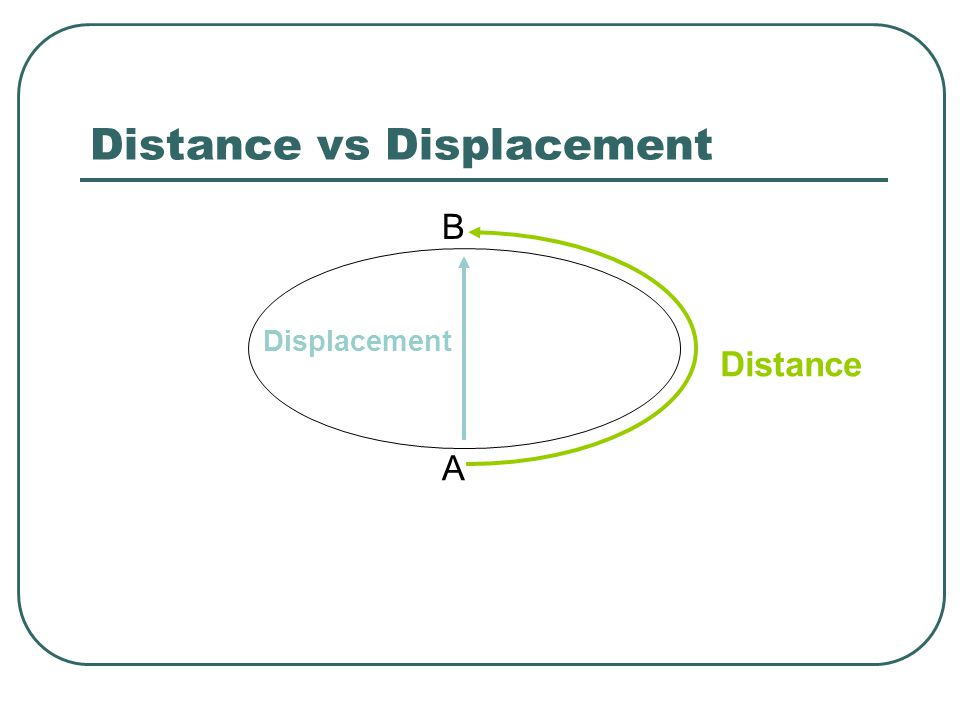 Distance Displacement A B