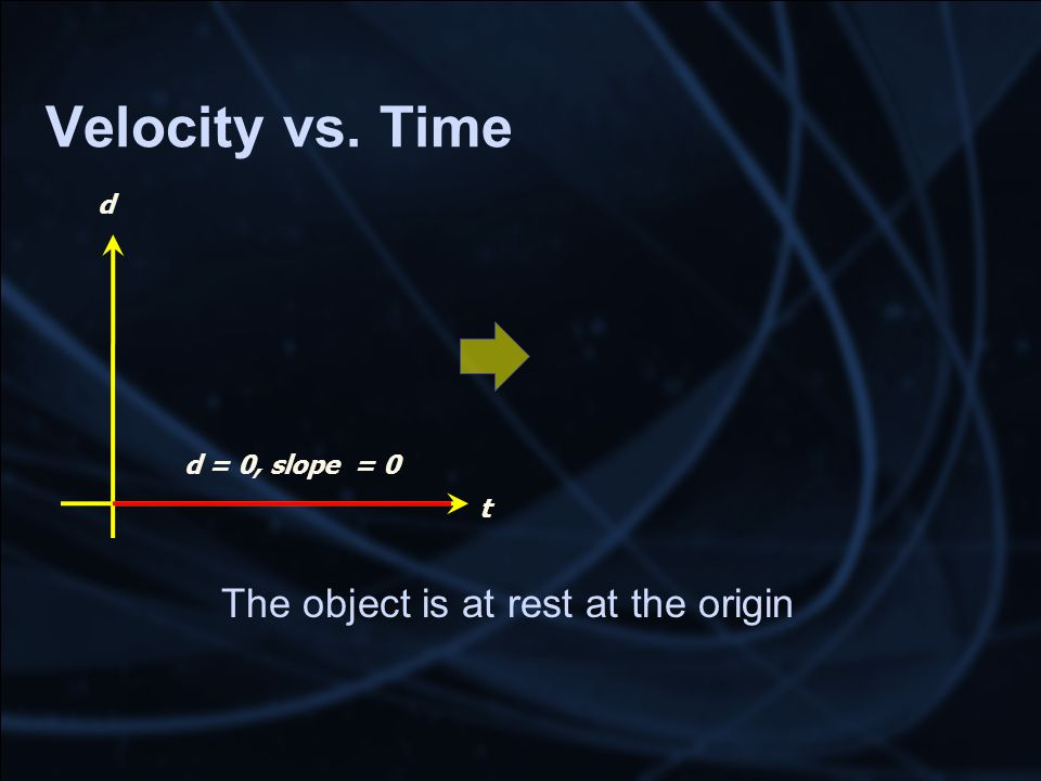Velocity vs. Time The object is at rest at the origin t d d = 0, slope = 0