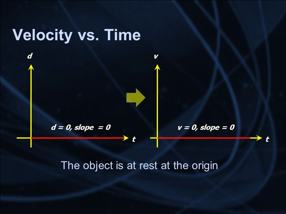 Velocity vs. Time The object is at rest at the origin t d d = 0, slope = 0 t v v = 0, slope = 0