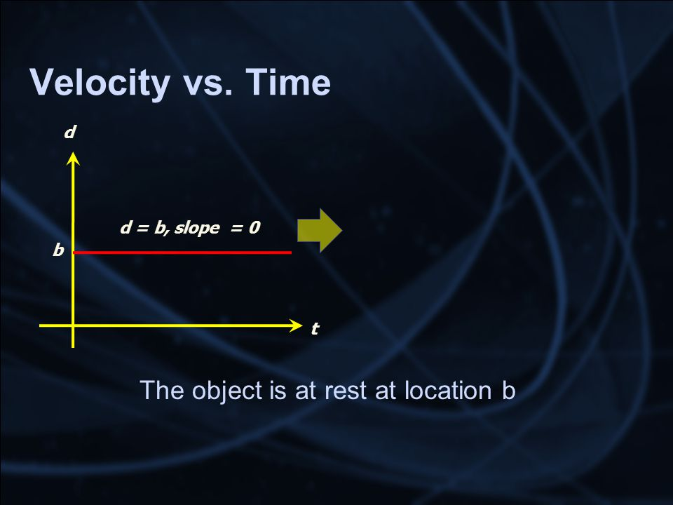 Velocity vs. Time The object is at rest at location b t d d = b, slope = 0 b