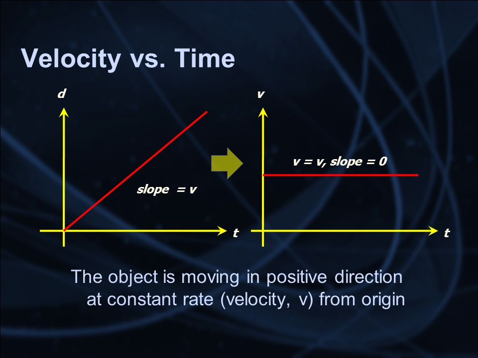 Velocity vs. Time The object is moving in positive direction at constant rate (velocity, v) from origin t d slope = v t v v = v, slope = 0