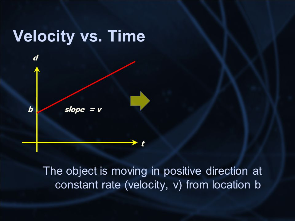 Velocity vs. Time The object is moving in positive direction at constant rate (velocity, v) from location b t d slope = vb