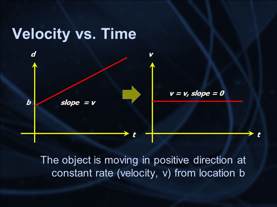 Velocity vs. Time The object is moving in positive direction at constant rate (velocity, v) from location b t d slope = vb t v v = v, slope = 0