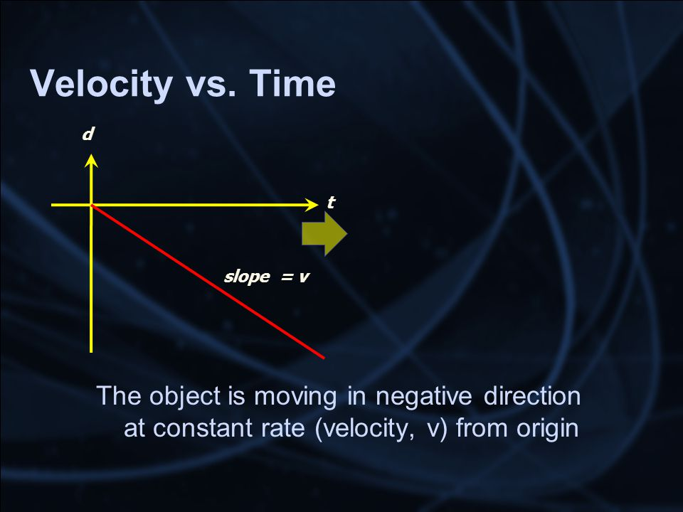Velocity vs. Time t d slope = v The object is moving in negative direction at constant rate (velocity, v) from origin